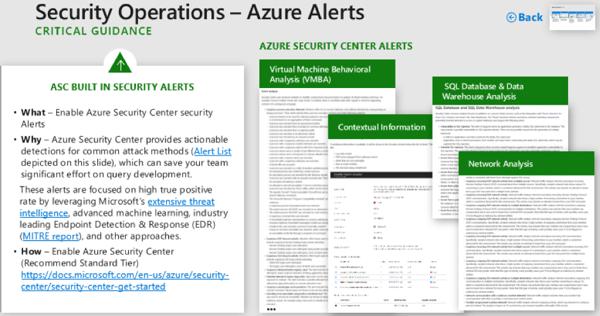 Azure Alerts