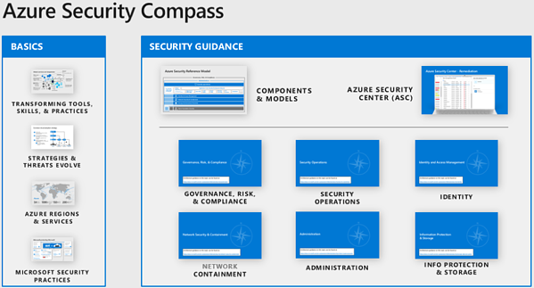 Azure Security Compass