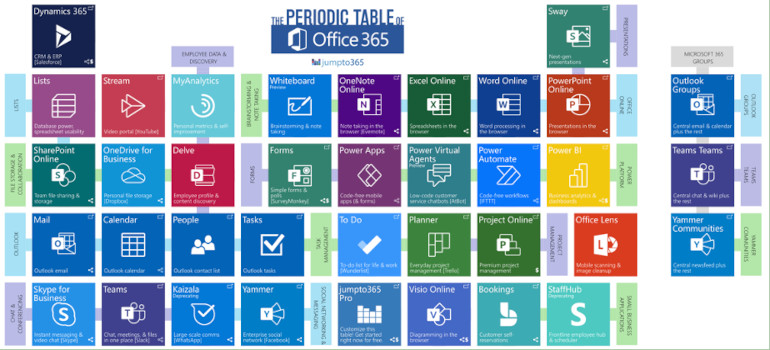Office 365 Periodic Table