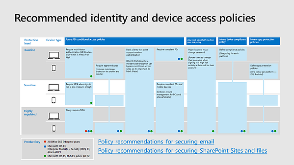 Deploying Outlook mobile securely in the enterprise (Part 2)