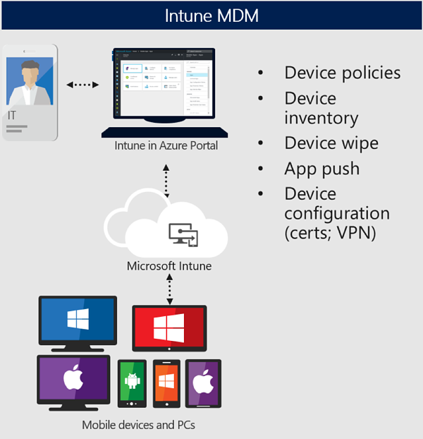 Deploying Outlook mobile securely in the enterprise
