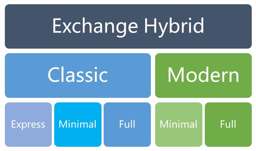 EN-Exchange-Hybrid-Variants