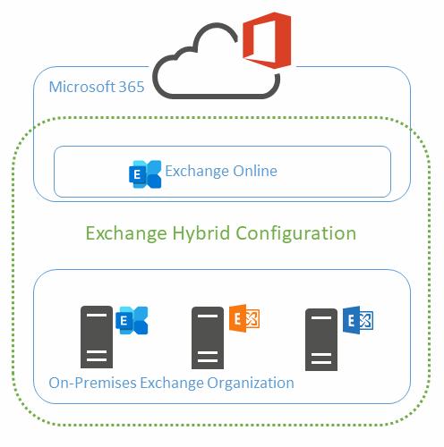EN-Hybrid-Configuration