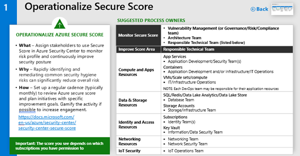 Operationalize Secure Score