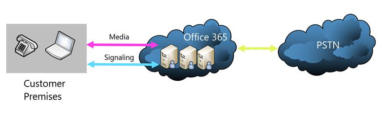 Cloud PBX with PSTN Calling (U.S. Only)
