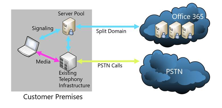 Cloud PBX with On-premises PSTN Connectivity
