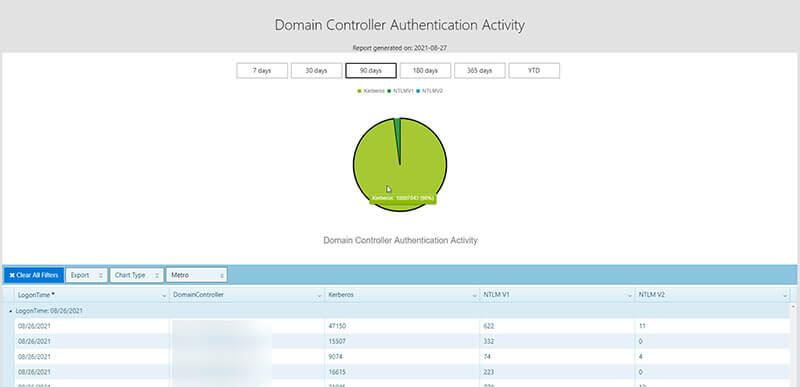 Enow-Authentication-Activity-Report