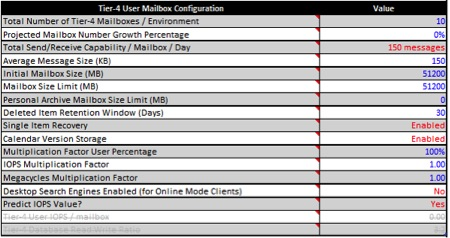 Tier-4UserMailboxConfiguration