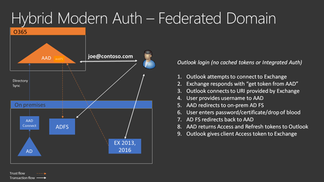 Hybrid Modern Authentication: Should I Care or Not?